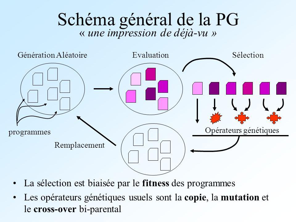 Schéma général de la PG La sélection est biaisée par le fitness des programmes Les opérateurs génétiques usuels sont la copie, la mutation et le cross