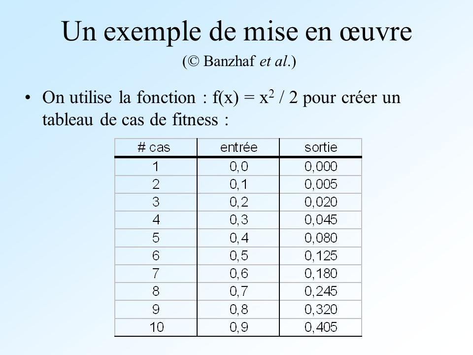 Un exemple de mise en œuvre On utilise la fonction : f(x) = x 2 / 2 pour créer un tableau de cas de fitness : (© Banzhaf et al.)