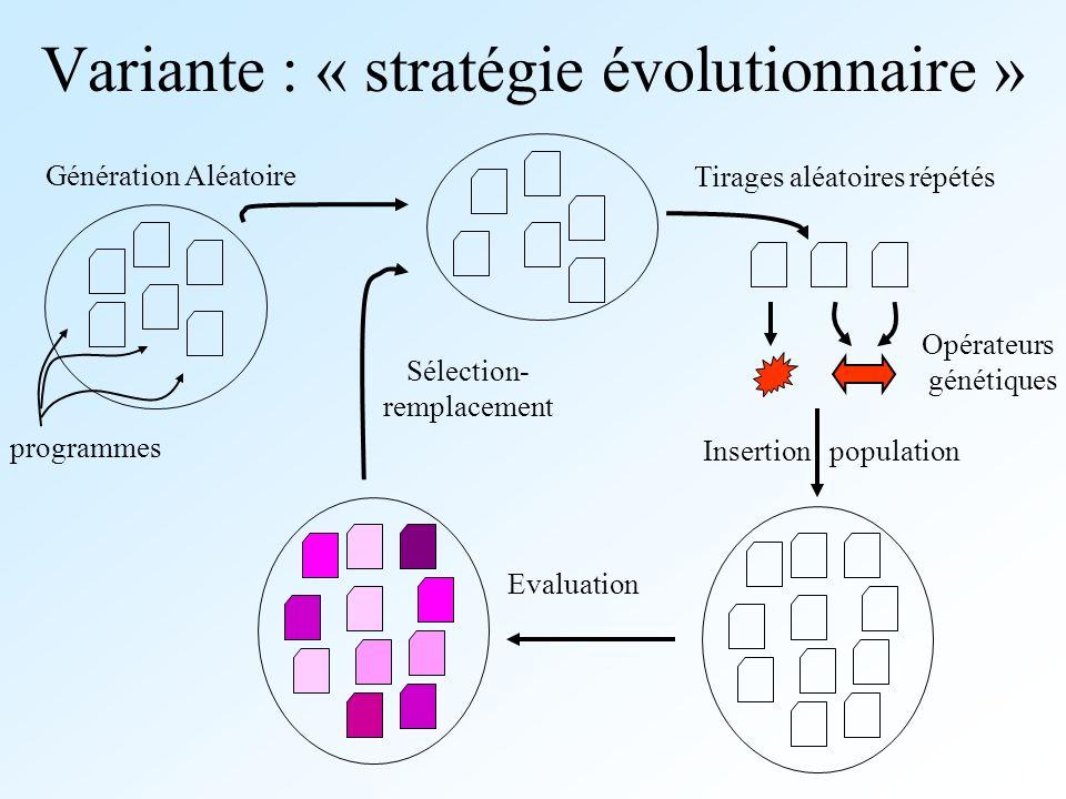Variante : « stratégie évolutionnaire » Evaluation Sélection- remplacement Opérateurs génétiques Tirages aléatoires répétés Génération Aléatoire progr