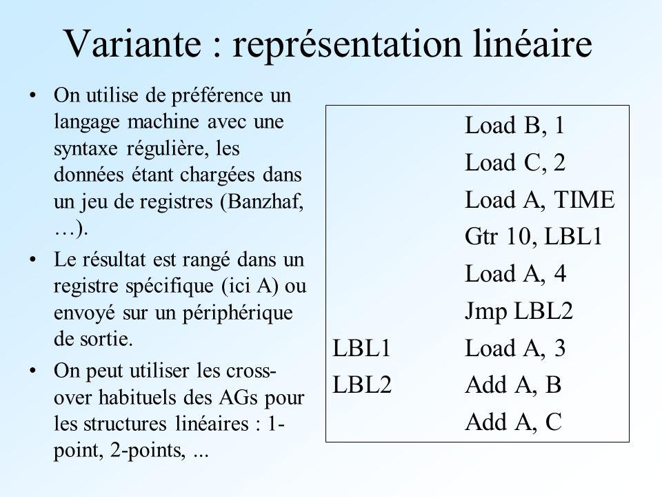 Variante : représentation linéaire On utilise de préférence un langage machine avec une syntaxe régulière, les données étant chargées dans un jeu de r