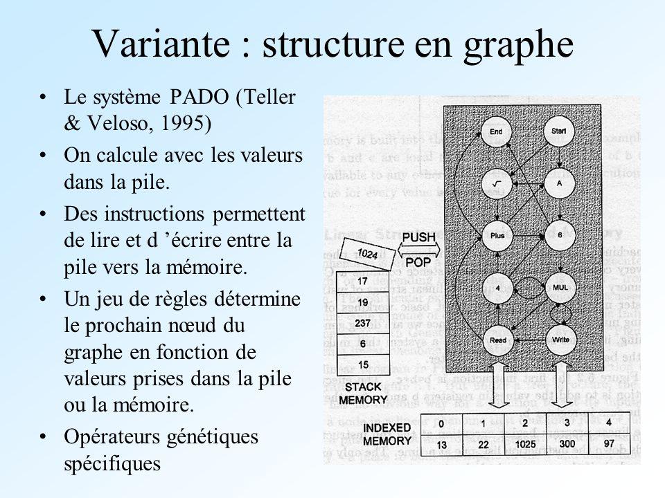 Variante : structure en graphe Le système PADO (Teller & Veloso, 1995) On calcule avec les valeurs dans la pile. Des instructions permettent de lire e