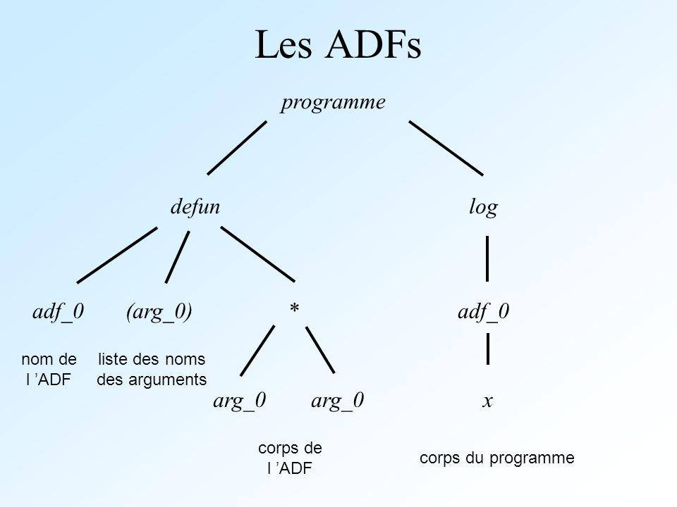 Les ADFs programme defun adf_0 liste des noms des arguments corps de l ADF corps du programme log adf_0 x (arg_0)* arg_0 nom de l ADF
