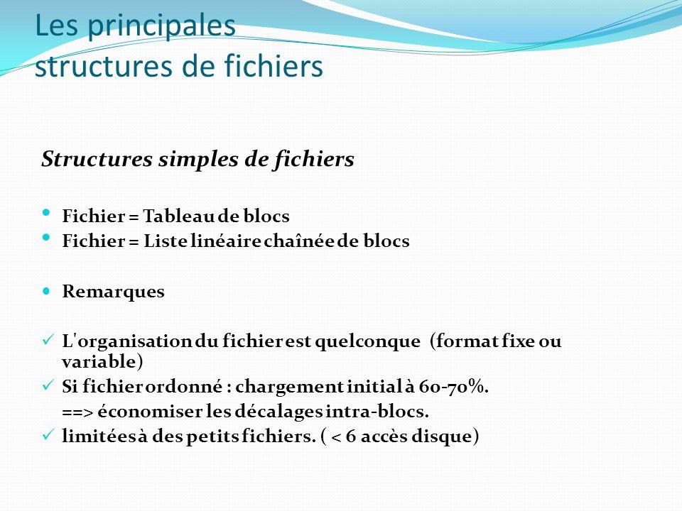 Les principales structures de fichiers Structures simples de fichiers Fichier = Tableau de blocs Fichier = Liste linéaire chaînée de blocs Remarques L