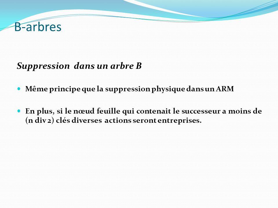 Suppression dans un arbre B Même principe que la suppression physique dans un ARM En plus, si le nœud feuille qui contenait le successeur a moins de (