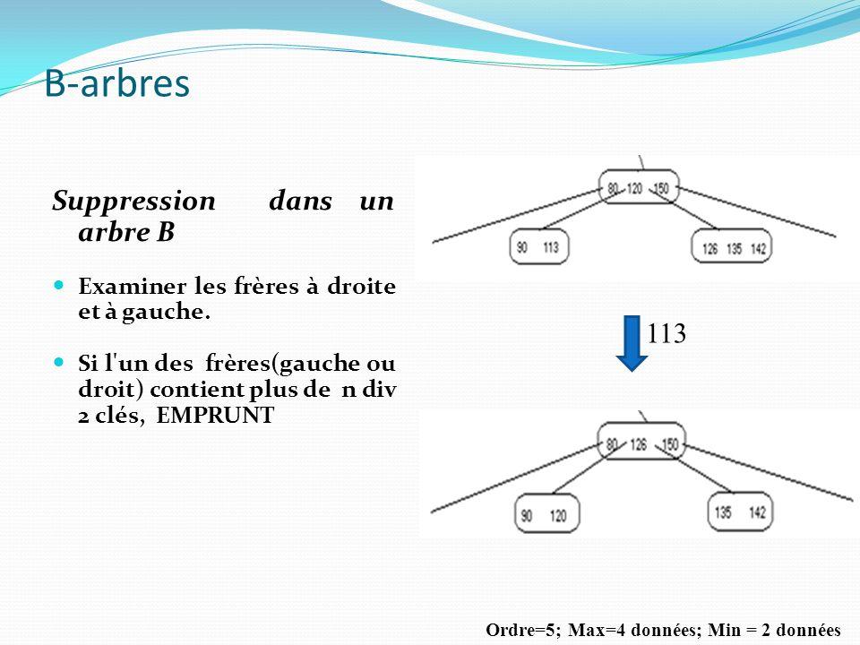 Suppression dans un arbre B Examiner les frères à droite et à gauche. Si l'un des frères(gauche ou droit) contient plus de n div 2 clés, EMPRUNT Ordre