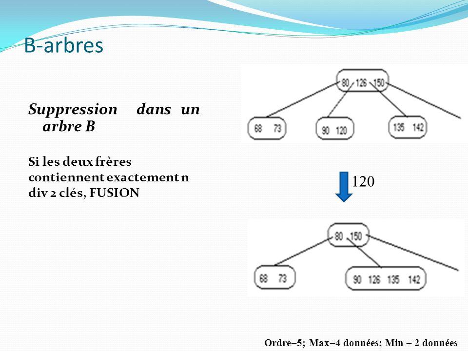 B-arbres Suppression dans un arbre B Si les deux frères contiennent exactement n div 2 clés, FUSION Ordre=5; Max=4 données; Min = 2 données 120