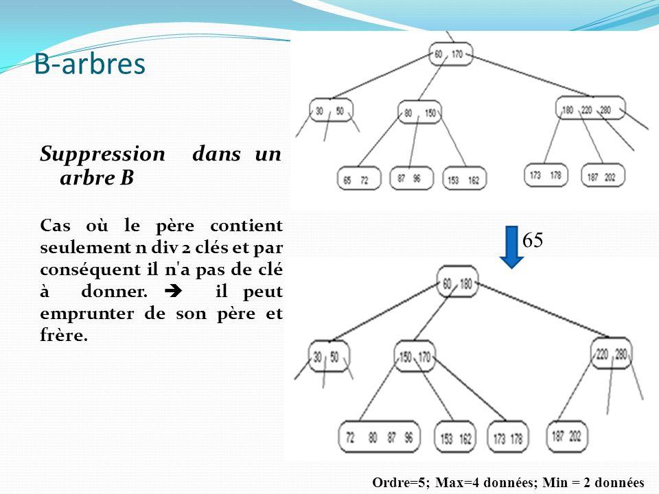 B-arbres Suppression dans un arbre B Cas où le père contient seulement n div 2 clés et par conséquent il n'a pas de clé à donner. il peut emprunter de