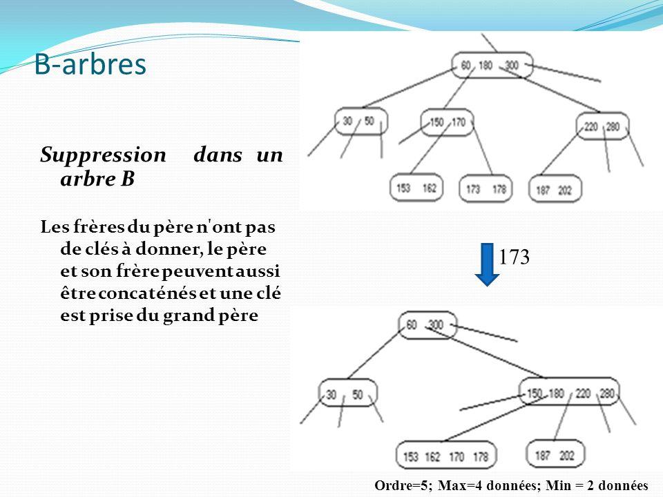 Suppression dans un arbre B Les frères du père n'ont pas de clés à donner, le père et son frère peuvent aussi être concaténés et une clé est prise du