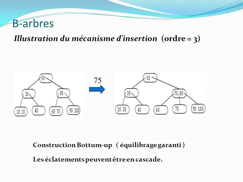 B-arbres Illustration du mécanisme d'insertion (ordre = 3) 75 Construction Bottum-up ( équilibrage garanti ) Les éclatements peuvent être en cascade.