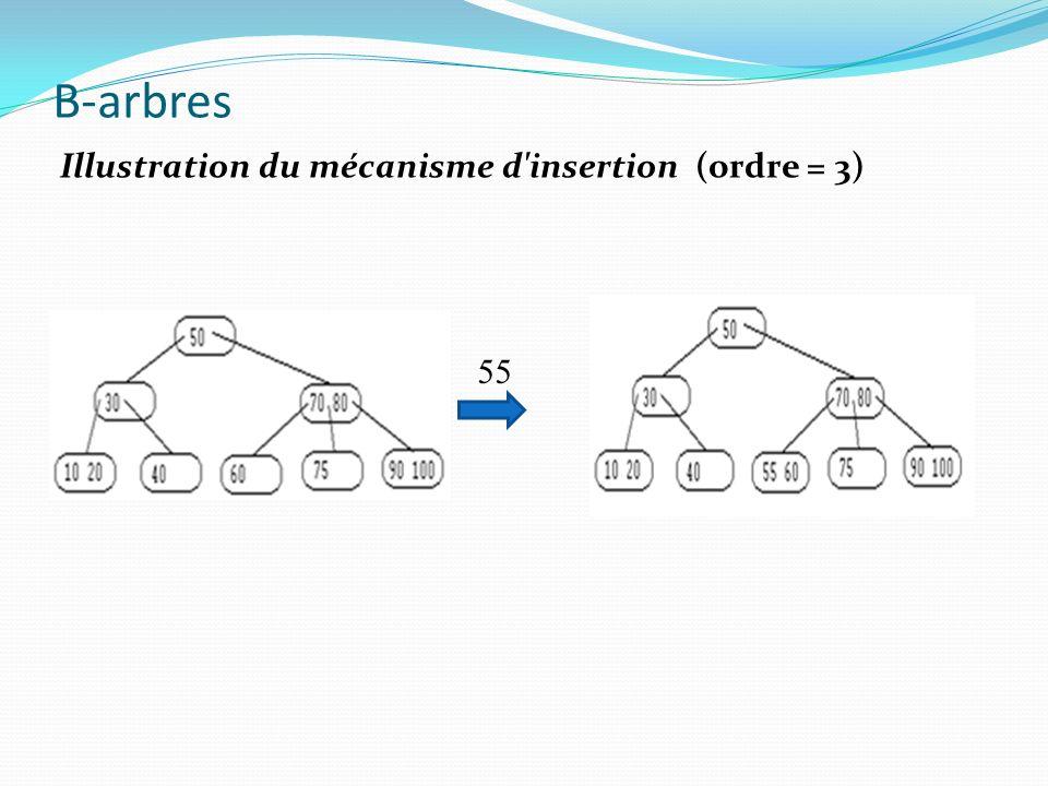 B-arbres 55 Illustration du mécanisme d'insertion (ordre = 3)