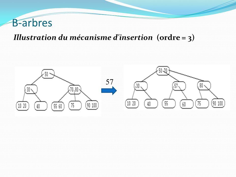 B-arbres 57 Illustration du mécanisme d'insertion (ordre = 3)