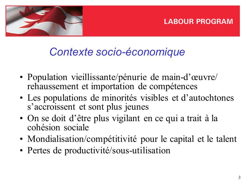 4 Cadre de politique publique Notamment : Loi canadienne sur les droits de la personne (LCDP) Loi sur les langues officielles Loi sur léquité en matière demploi (LÉE) Multiculturalism Act