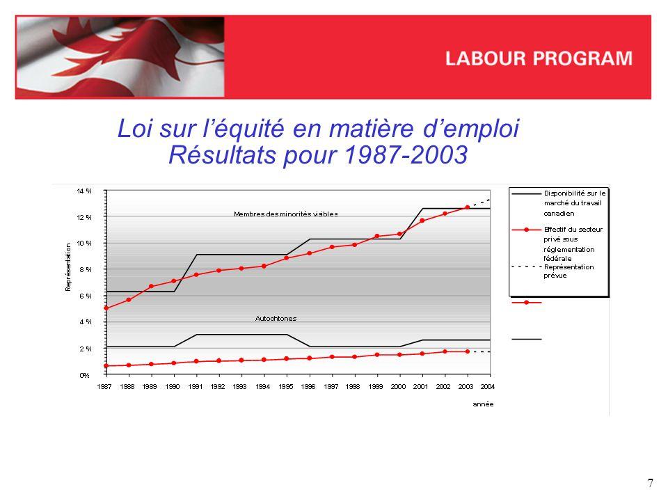 8 Loi sur léquité en matière demploi Résultats de 2003 *R désigne la représentation en pourcentage du groupe désigné respectif.