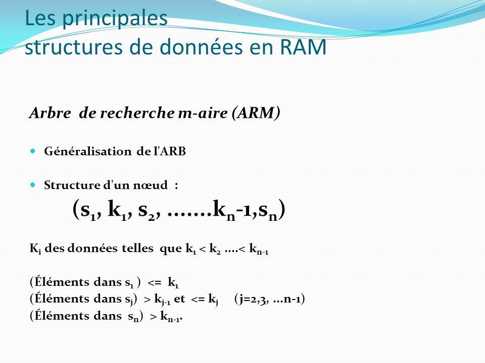 Arbre de recherche m-aire (ARM) Généralisation de l'ARB Structure d'un nœud : (s 1, k 1, s 2,.......k n -1,s n ) K i des données telles que k 1 < k 2.