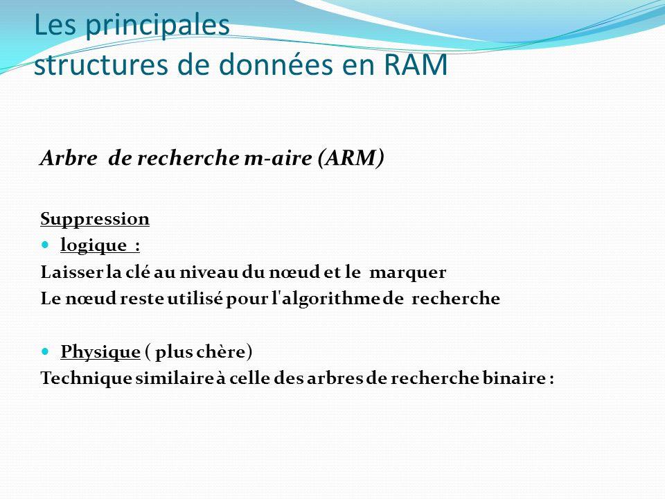 Les principales structures de données en RAM Arbre de recherche m-aire (ARM) Suppression logique : Laisser la clé au niveau du nœud et le marquer Le n