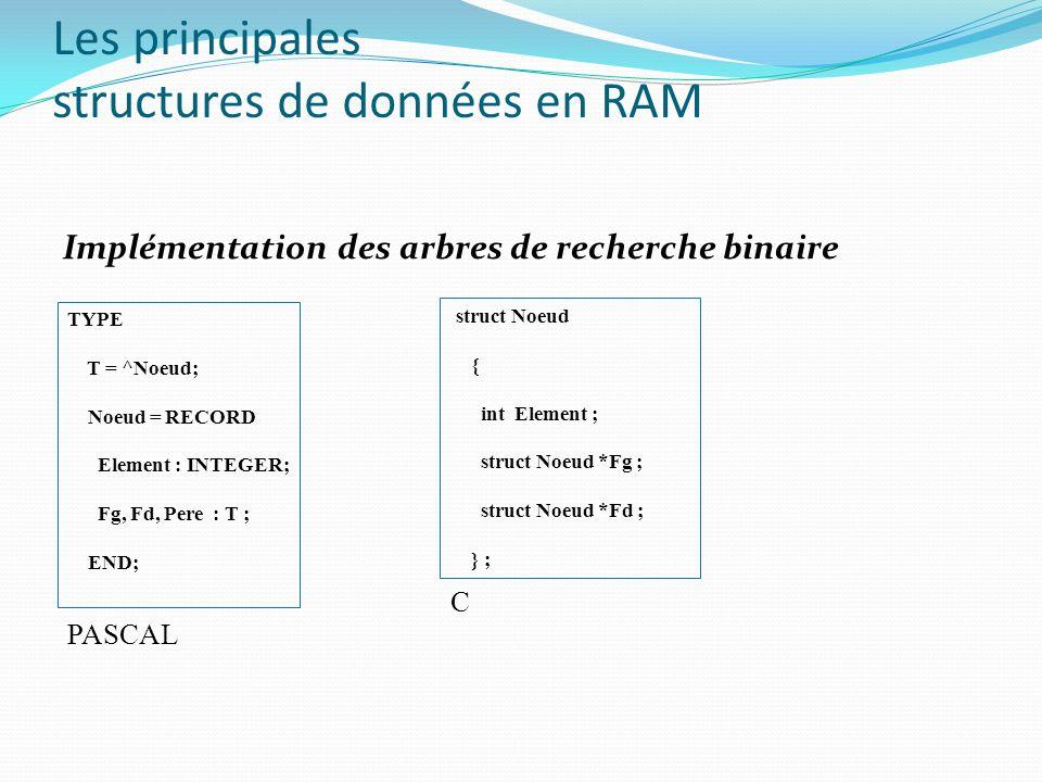 Les principales structures de données en RAM Implémentation des arbres de recherche binaire TYPE T = ^Noeud; Noeud = RECORD Element : INTEGER; Fg, Fd,