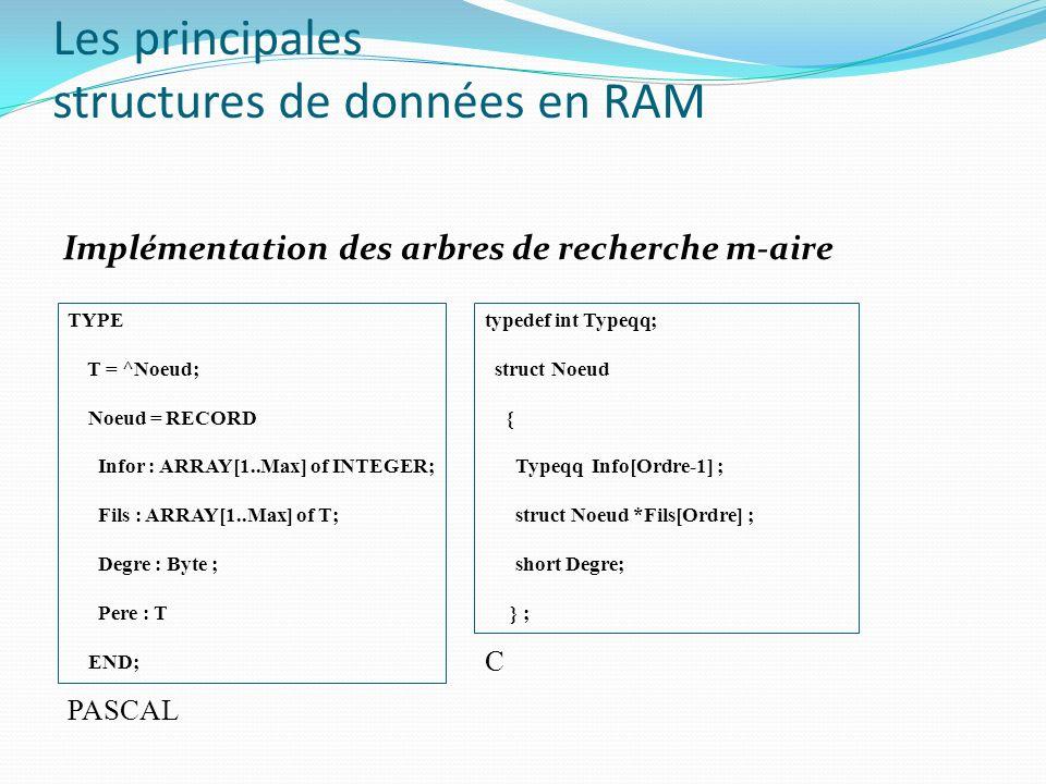 Les principales structures de données en RAM Implémentation des arbres de recherche m-aire TYPE T = ^Noeud; Noeud = RECORD Infor : ARRAY[1..Max] of IN