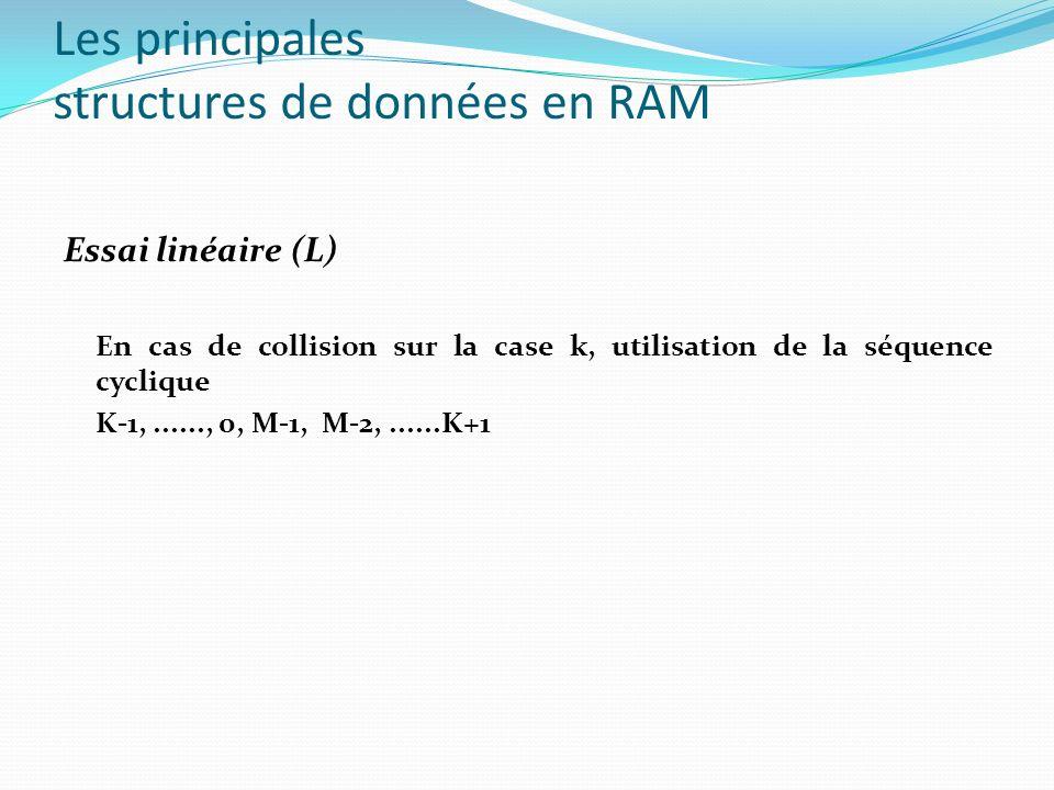 Les principales structures de données en RAM Essai linéaire (L) En cas de collision sur la case k, utilisation de la séquence cyclique K-1,......, 0,