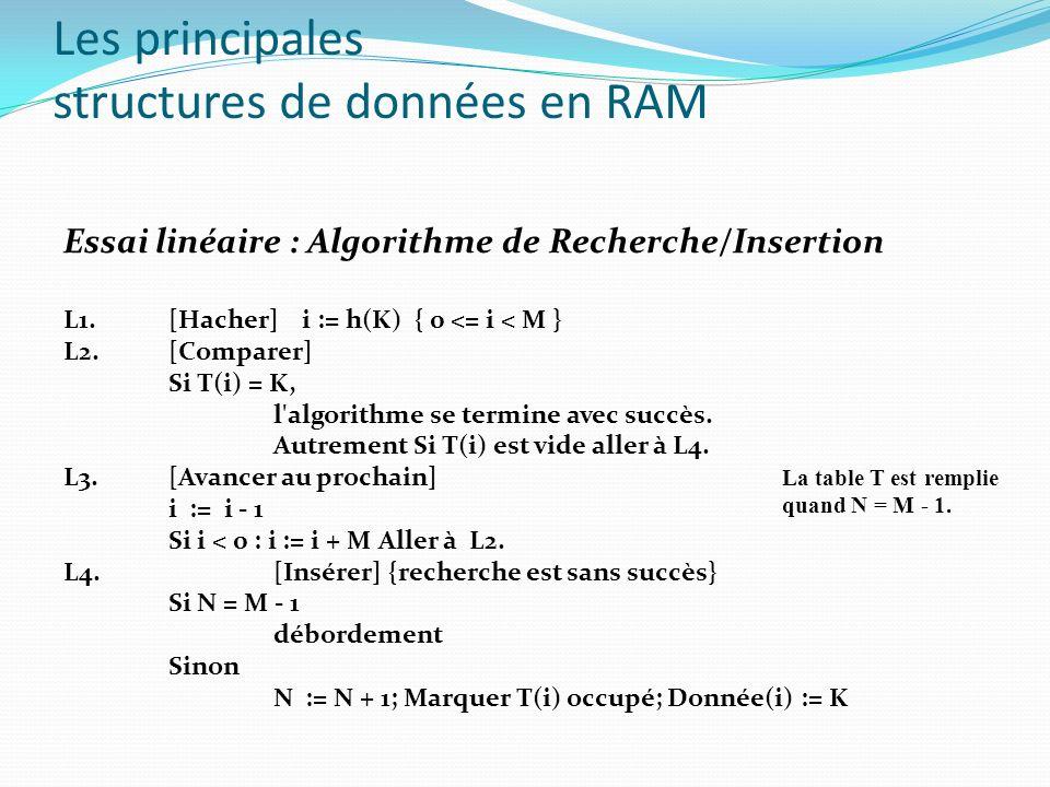 Les principales structures de données en RAM Essai linéaire : Algorithme de Recherche/Insertion L1. [Hacher] i := h(K) { 0 <= i < M } L2. [Comparer] S