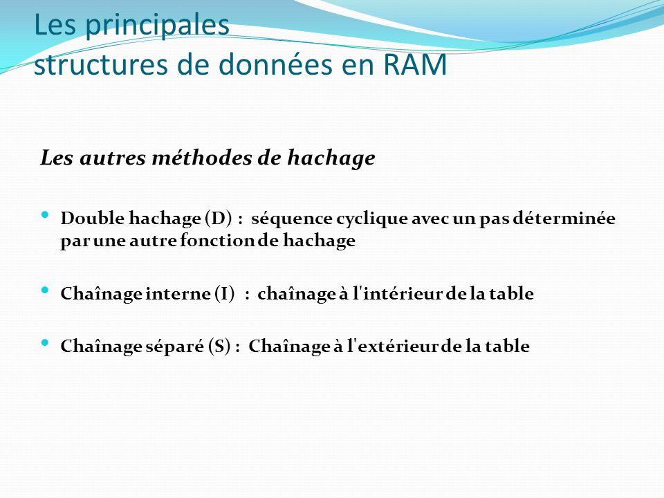 Les principales structures de données en RAM Les autres méthodes de hachage Double hachage (D) : séquence cyclique avec un pas déterminée par une autr
