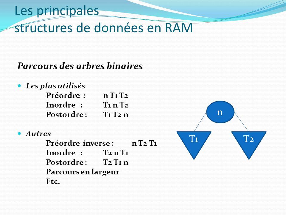 Parcours des arbres binaires Les plus utilisés Préordre : n T1 T2 Inordre : T1 n T2 Postordre : T1 T2 n Autres Préordre inverse : n T2 T1 Inordre : T2