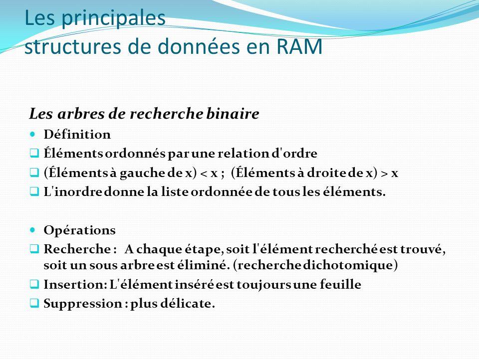 Les principales structures de données en RAM Essai linéaire : Algorithme de Recherche/Insertion L1.