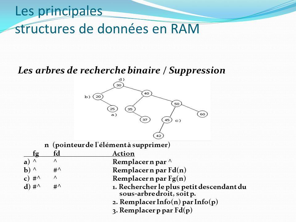 Les arbres m-aires Généralisation de l arbre binaire Chaque nœud peut avoir entre 0 et n fils Modèle (Machine abstraite ) Allouer(P), Libérer(P) Fils (P,I), Aff_fils(P, I, J) Info(P), Aff_info(P, Info) Nbr(P), Aff_nbr(P, N) Les principales structures de données en RAM