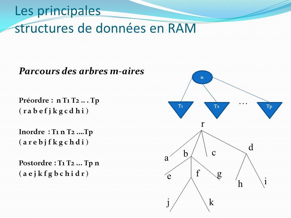 Parcours des arbres m-aires a b c d e fg h i jk r Les principales structures de données en RAM n T2 T1 Tp … Préordre : n T1 T2... Tp ( r a b e f j k g