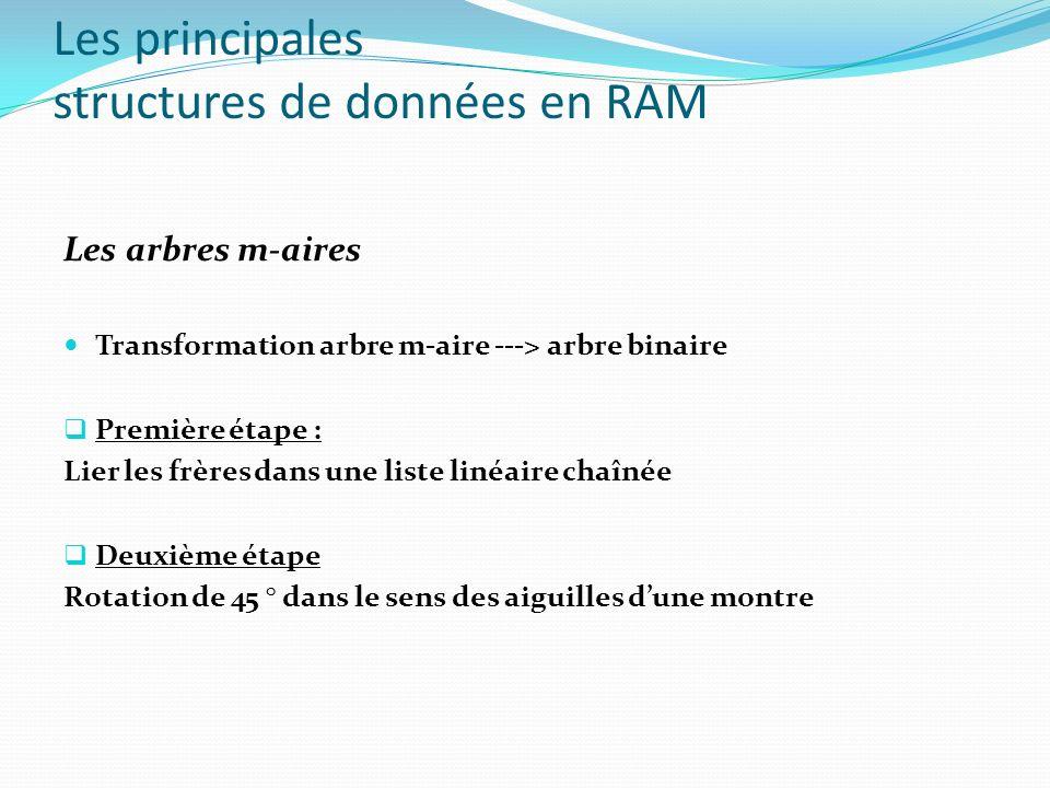 Les principales structures de données en RAM Implémentation des arbres de recherche binaire TYPE T = ^Noeud; Noeud = RECORD Element : INTEGER; Fg, Fd, Pere : T ; END; struct Noeud { int Element ; struct Noeud *Fg ; struct Noeud *Fd ; } ; PASCAL C