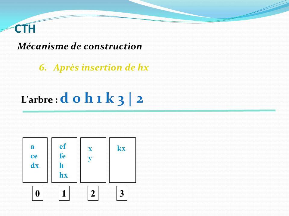 6. Après insertion de hx 0 a ce dx ef fe h hx 1 xyxy 2 kx 3 Mécanisme de construction CTH L'arbre : d 0 h 1 k 3 | 2