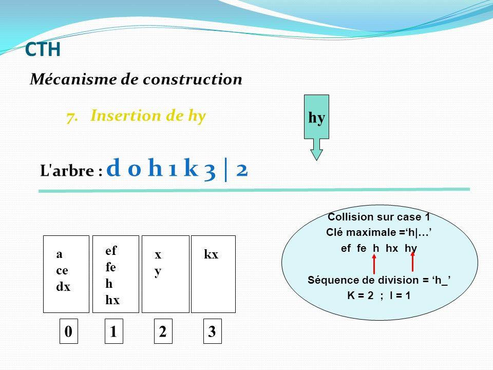 7. Insertion de hy 0 a ce dx ef fe h hx 1 xyxy 2 kx 3 hy Collision sur case 1 Clé maximale =h|… ef fe h hx hy Séquence de division = h_ K = 2 ; I = 1