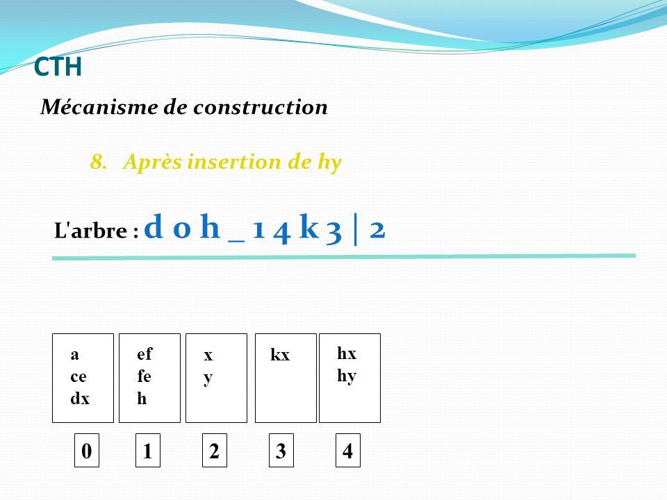 8. Après insertion de hy 0 a ce dx ef fe h 1 xyxy 2 kx 3 hx hy 4 Mécanisme de construction CTH L'arbre : d 0 h _ 1 4 k 3 | 2