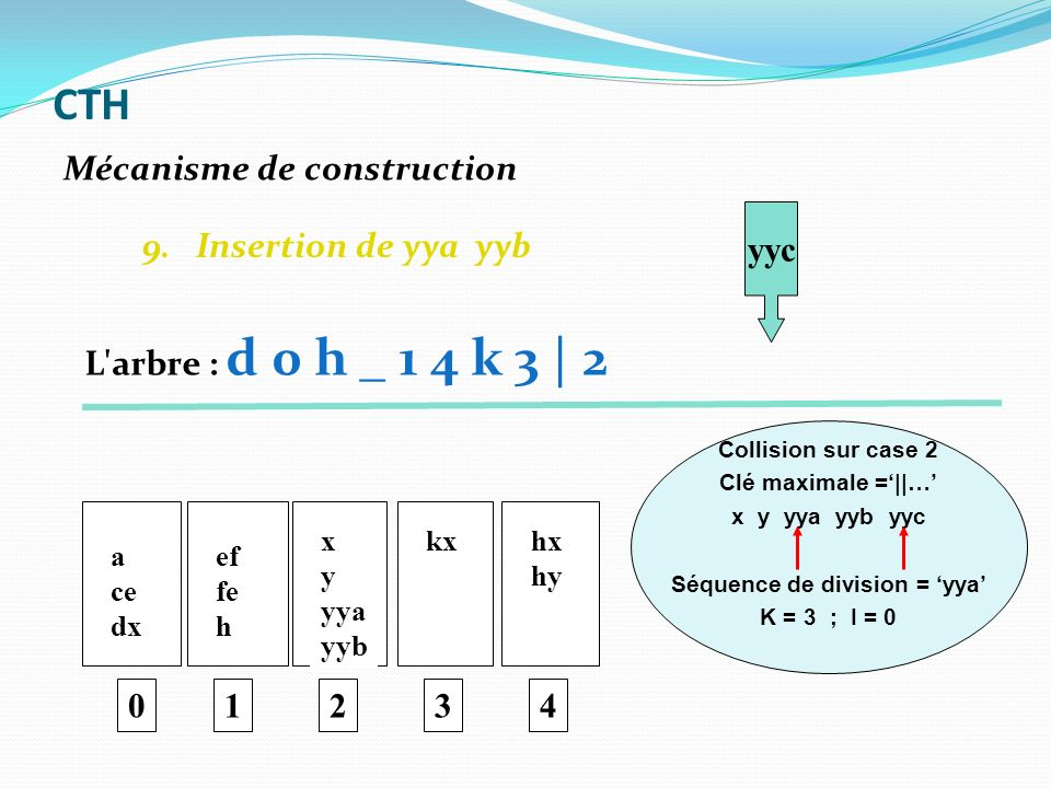 9. Insertion de yya yyb 0 a ce dx ef fe h 1 x y yya yyb 2 kx 3 hx hy 4 yyc Collision sur case 2 Clé maximale =||… x y yya yyb yyc Séquence de division