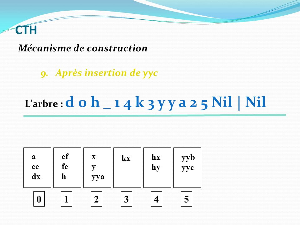 9. Après insertion de yyc 0 a ce dx ef fe h 1 x y yya 2 kx 3 hx hy 4 yyb yyc 5 Mécanisme de construction CTH L'arbre : d 0 h _ 1 4 k 3 y y a 2 5 Nil |
