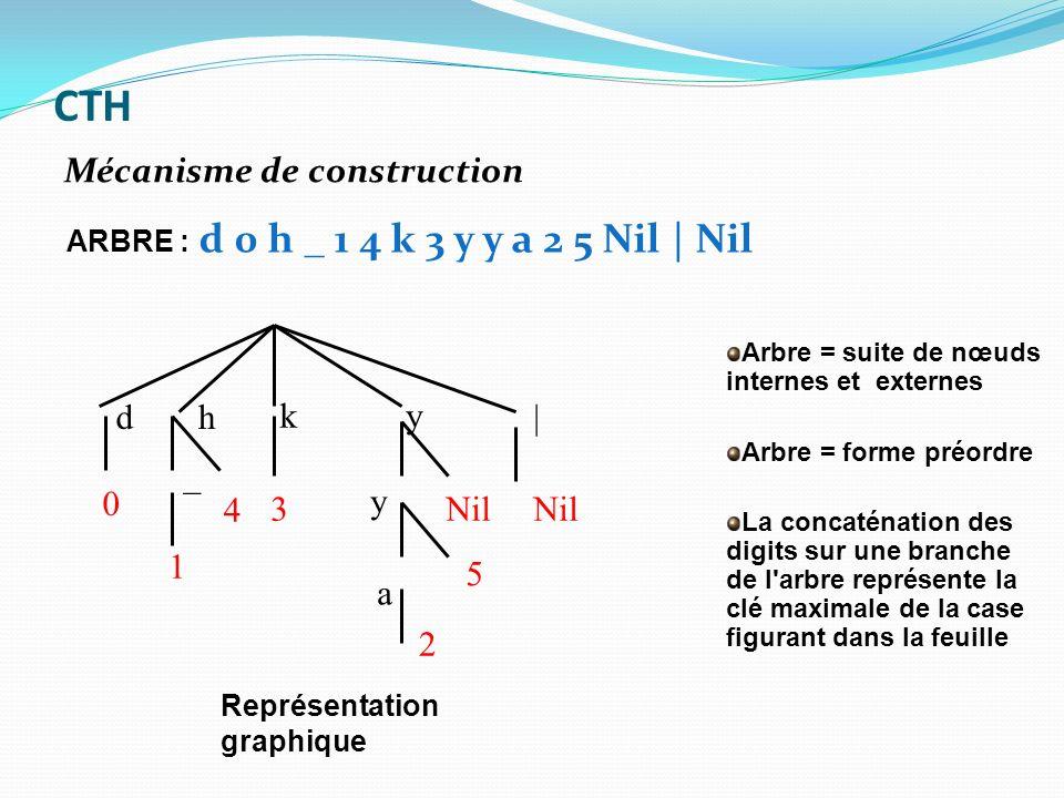 dh ky | _ y a 0 1 4 3 2 5 Nil Arbre = suite de nœuds internes et externes Arbre = forme préordre La concaténation des digits sur une branche de l'arbr