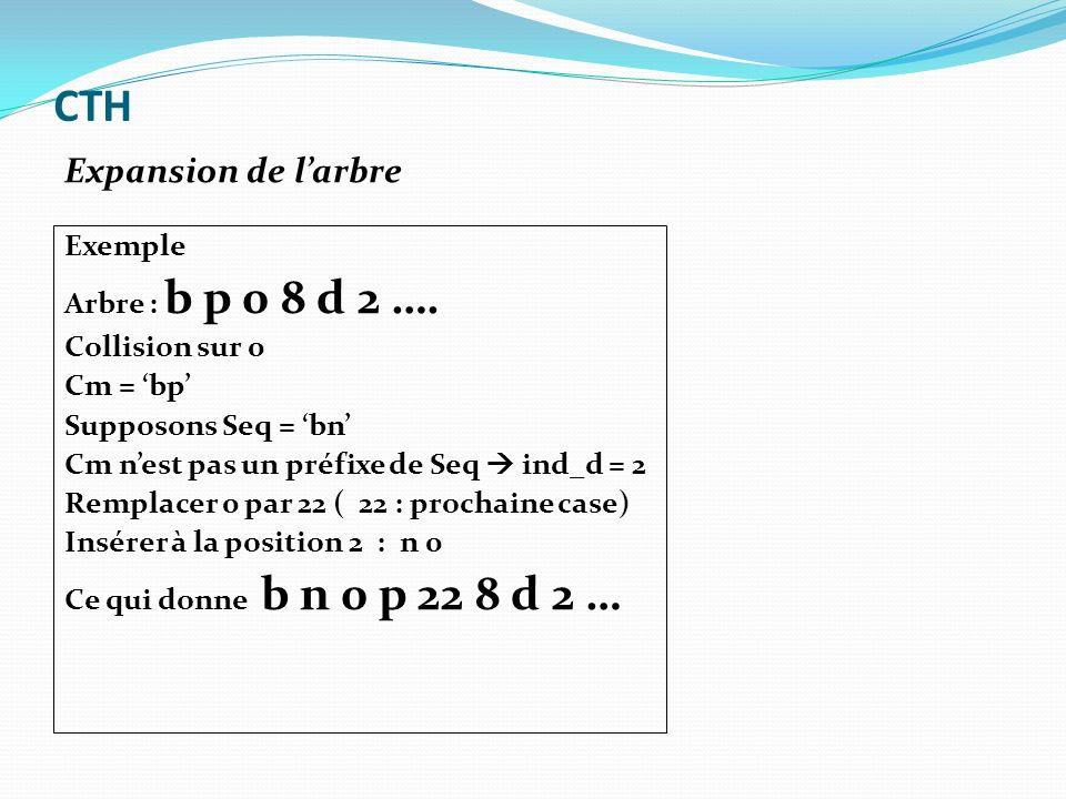 Exemple Arbre : b p 0 8 d 2 …. Collision sur 0 Cm = bp Supposons Seq = bn Cm nest pas un préfixe de Seq ind_d = 2 Remplacer 0 par 22 ( 22 : prochaine