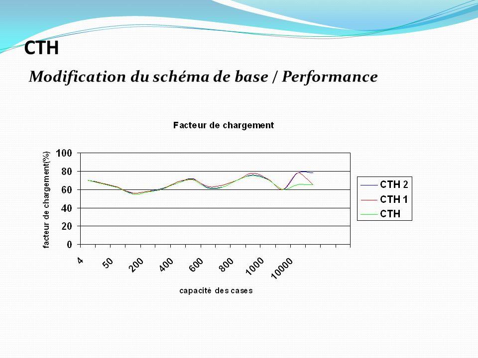 Modification du schéma de base / Performance CTH