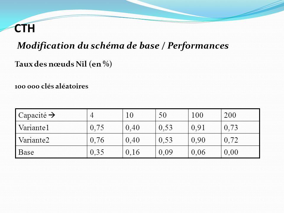 Taux des nœuds Nil (en %) 100 000 clés aléatoires Capacité 41050100200 Variante10,750,400,530,910,73 Variante20,760,400,530,900,72 Base0,350,160,090,0