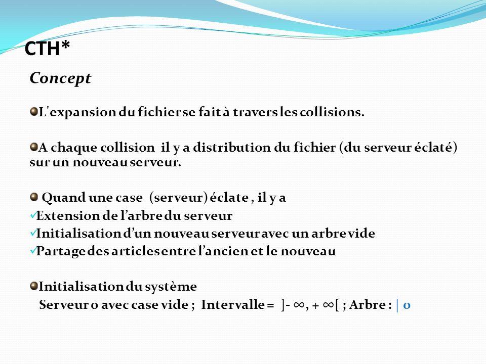 L'expansion du fichier se fait à travers les collisions. A chaque collision il y a distribution du fichier (du serveur éclaté) sur un nouveau serveur.