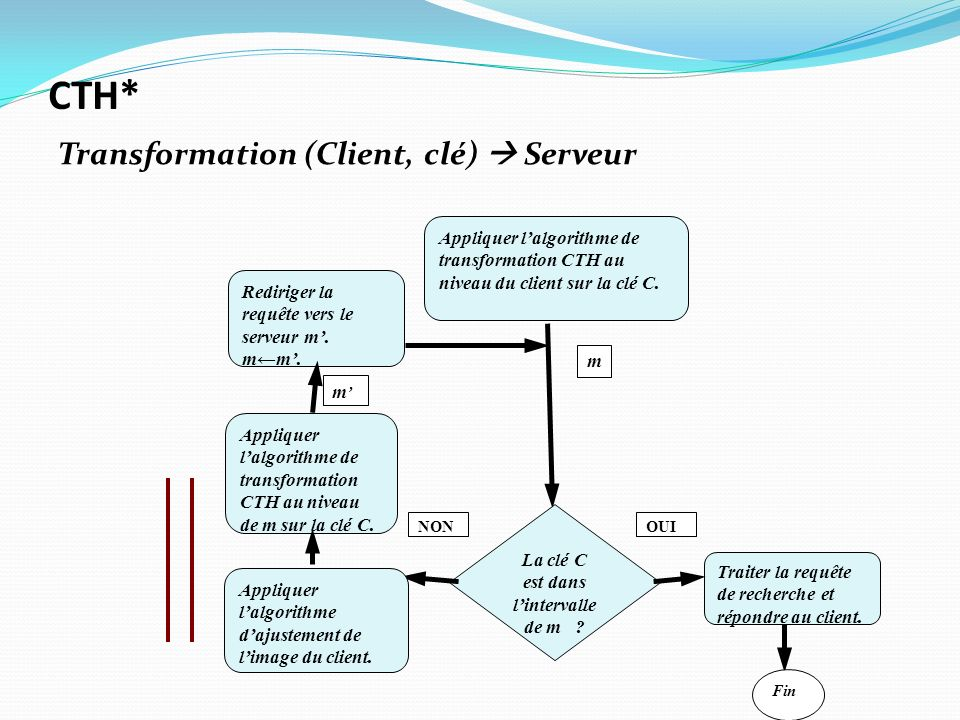 Appliquer lalgorithme de transformation CTH au niveau du client sur la clé C. La clé C est dans lintervalle de m ? Traiter la requête de recherche et