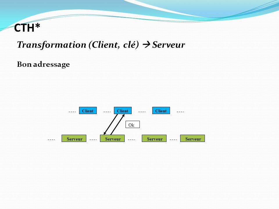 Client Serveur Ok CTH* Transformation (Client, clé) Serveur Bon adressage