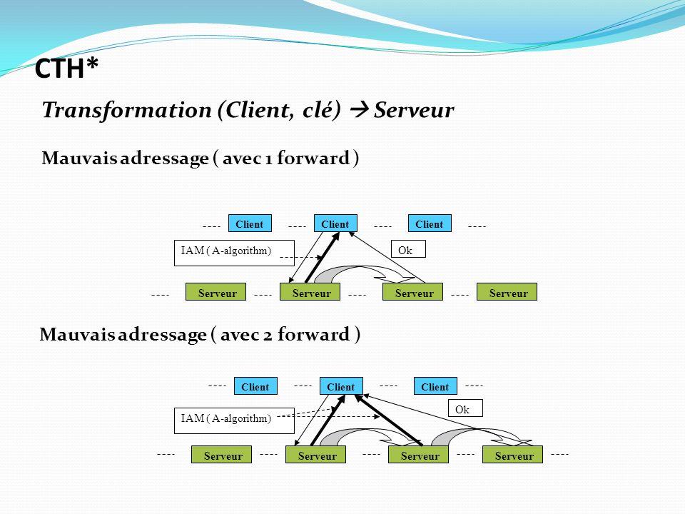 Client Serveur Client Serveur Ok IAM ( A-algorithm) CTH* Transformation (Client, clé) Serveur Mauvais adressage ( avec 1 forward ) Mauvais adressage (