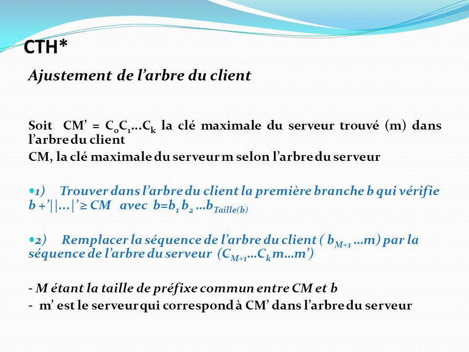 Soit CM = C 0 C 1...C k la clé maximale du serveur trouvé (m) dans larbre du client CM, la clé maximale du serveur m selon larbre du serveur 1) Trouve