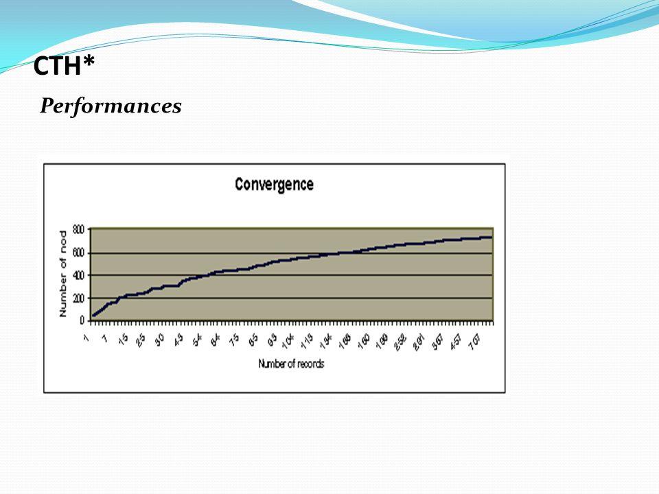 CTH* Performances