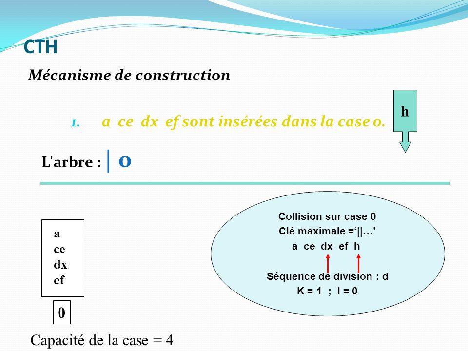 1. a ce dx ef sont insérées dans la case 0. 0 a ce dx ef h Capacité de la case = 4 Collision sur case 0 Clé maximale =||… a ce dx ef h Séquence de div