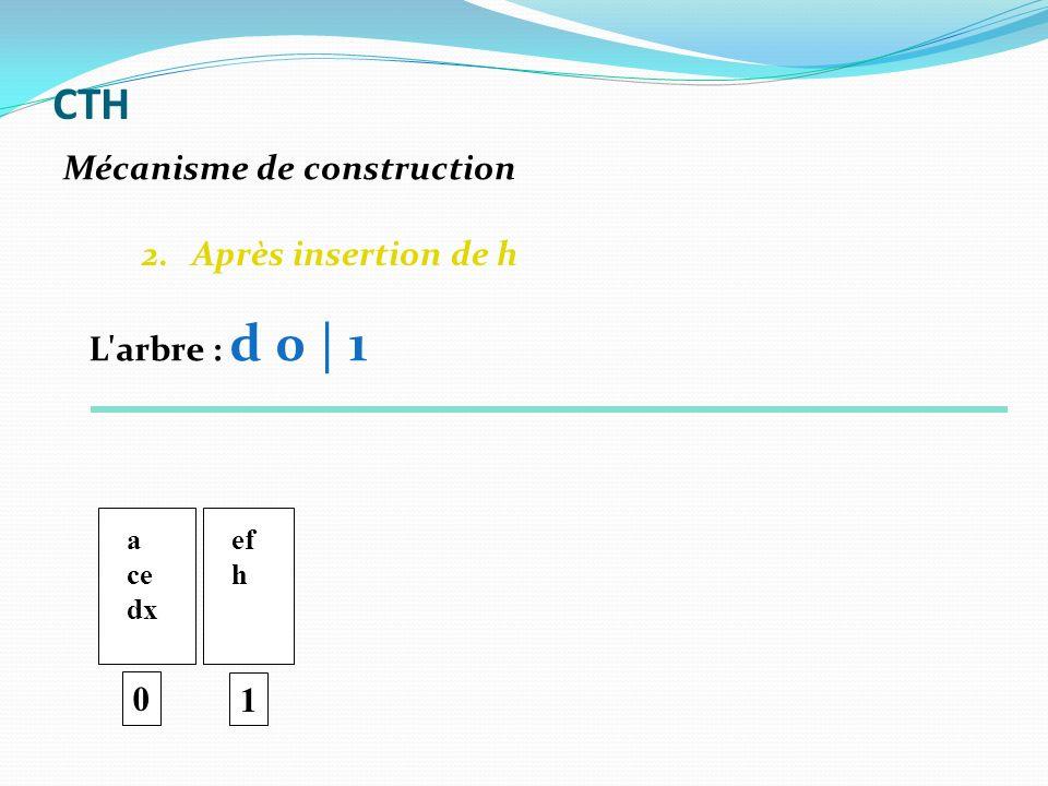 2. Après insertion de h a ce dx ef h 1 Mécanisme de construction CTH 0 L'arbre : d 0 | 1