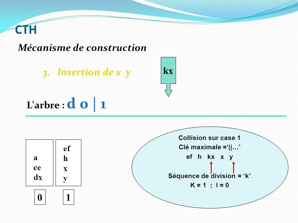 3. Insertion de x y 0 a ce dx ef h x y 1 kx Collision sur case 1 Clé maximale =||… ef h kx x y Séquence de division = k K = 1 ; I = 0 Mécanisme de con