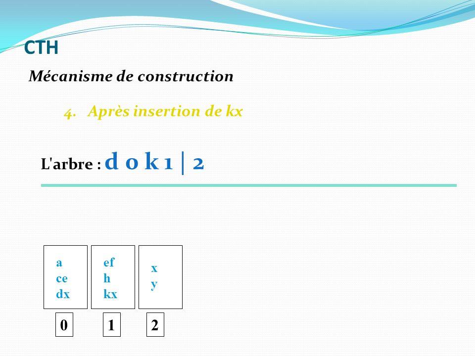 4. Après insertion de kx 0 a ce dx ef h kx 1 xyxy 2 Mécanisme de construction CTH L'arbre : d 0 k 1 | 2