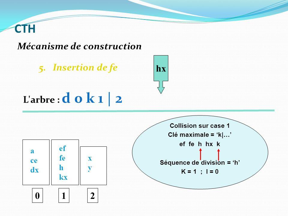 5. Insertion de fe 0 a ce dx ef fe h kx 1 xyxy 2 hx Collision sur case 1 Clé maximale = k|… ef fe h hx k Séquence de division = h K = 1 ; I = 0 Mécani