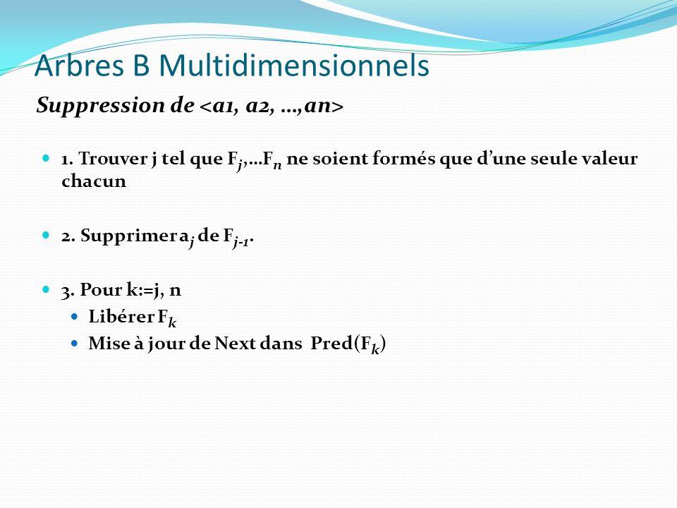 Arbres B Multidimensionnels 1. Trouver j tel que F j,…F n ne soient formés que dune seule valeur chacun 2. Supprimer a j de F j-1. 3. Pour k:=j, n Lib
